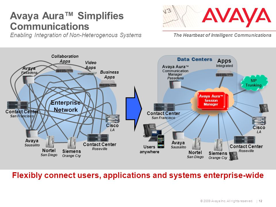 © 2009 Avaya Inc. All rights reserved. The Heartbeat of Intelligent Communications 12 Avaya Aura™ Simplifies Communications Enabling Integration of No