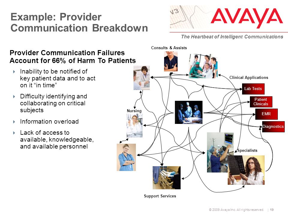 © 2009 Avaya Inc. All rights reserved. The Heartbeat of Intelligent Communications 19 Example: Provider Communication Breakdown  Inability to be noti