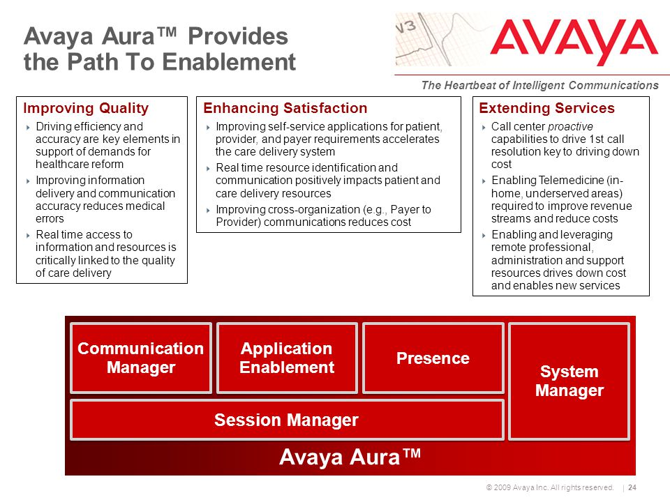 © 2009 Avaya Inc. All rights reserved. The Heartbeat of Intelligent Communications 24 Avaya Aura™ Provides the Path To Enablement Extending Services 