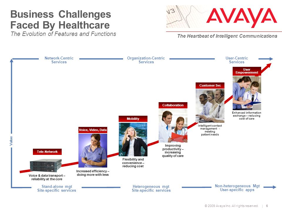 © 2009 Avaya Inc. All rights reserved. The Heartbeat of Intelligent Communications 6 Value Network-Centric Services Organization-Centric Services User
