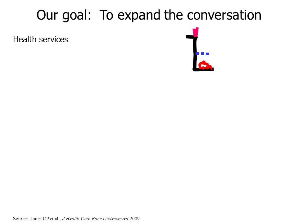 Health services Our goal: To expand the conversation Source: Jones CP et al., J Health Care Poor Underserved 2009