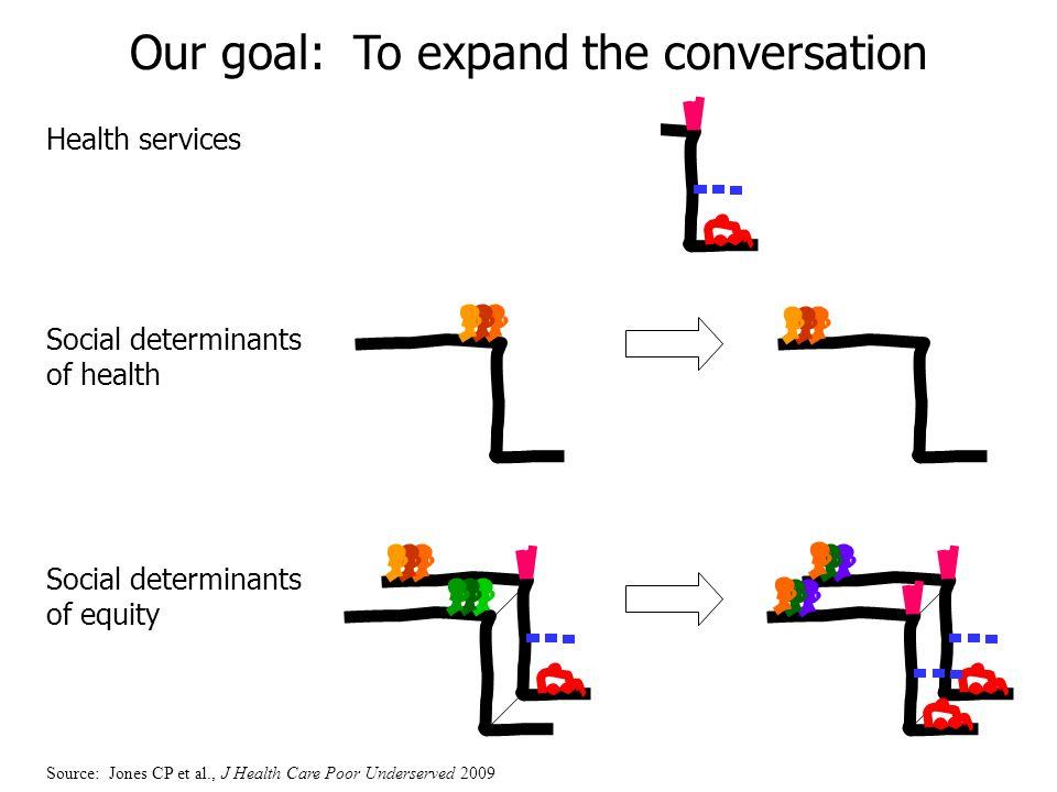 Health services Social determinants of health Social determinants of equity Our goal: To expand the conversation Source: Jones CP et al., J Health Car