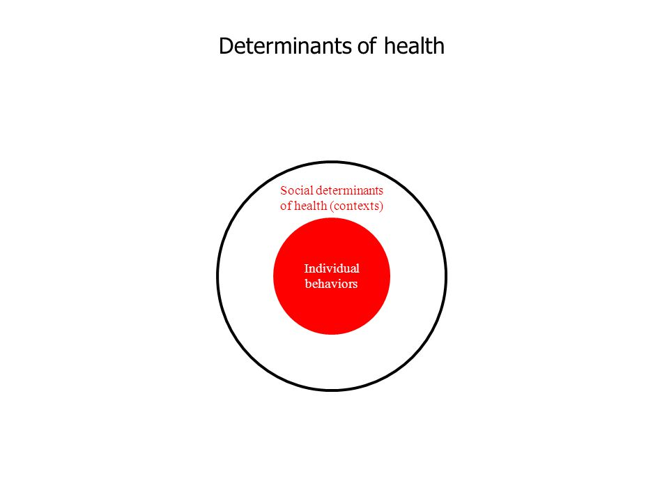 Determinants of health Social determinants of health (contexts) Individual behaviors