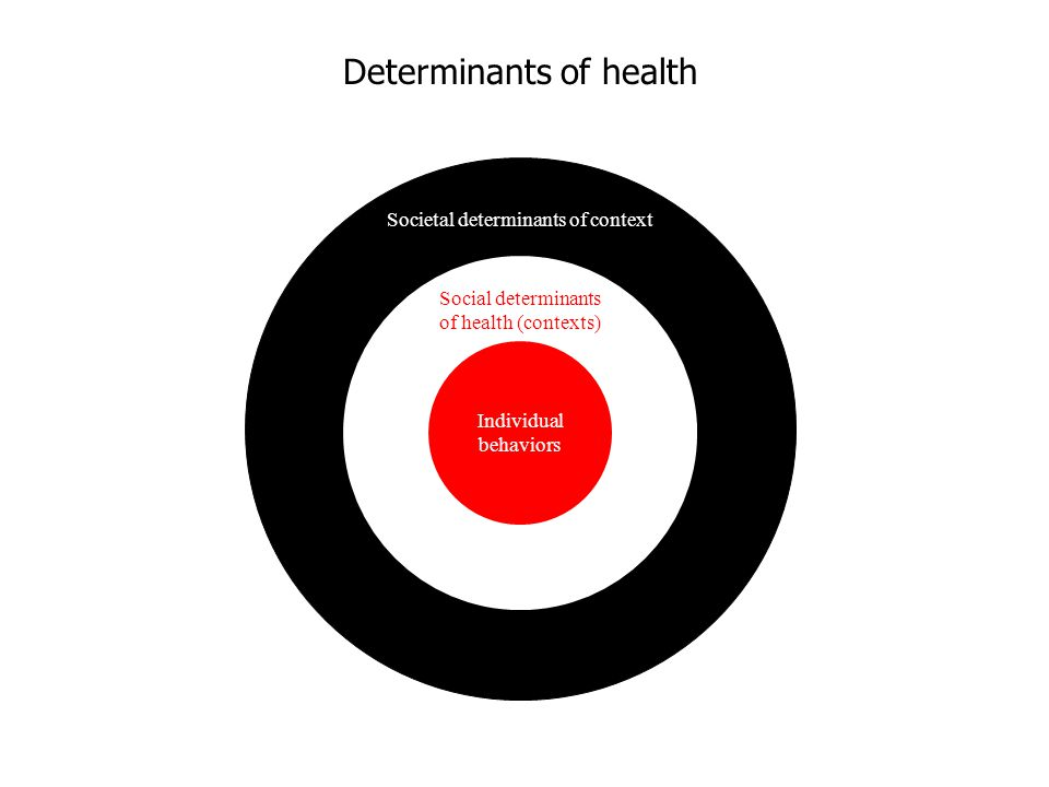 Societal determinants of context Social determinants of health (contexts) Individual behaviors
