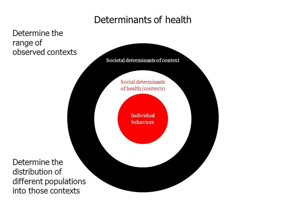 Societal determinants of context Social determinants of health (contexts) Individual behaviors Determine the distribution of different populations int