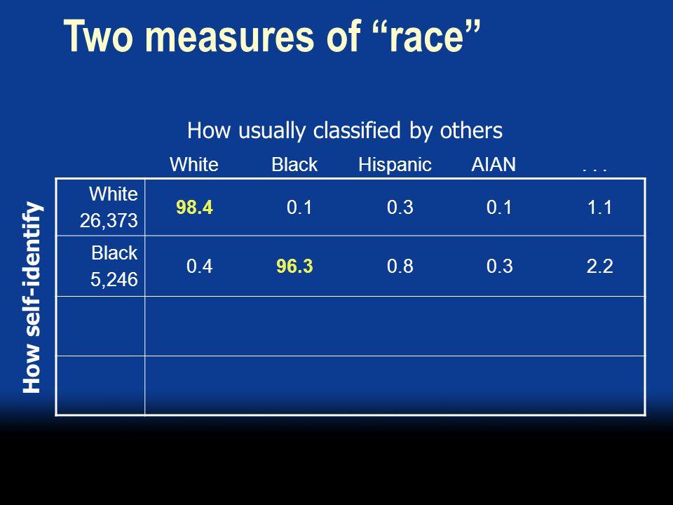 "WhiteBlackHispanicAIAN... White 26,373 98.4 0.1 0.3 0.1 1.1 Black 5,246 0.496.3 0.8 0.3 2.2 How self-identify Two measures of ""race"" How usually class"