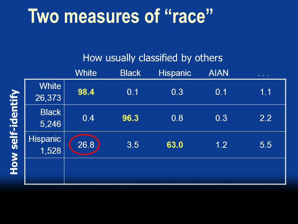 WhiteBlackHispanicAIAN... White 26,373 98.4 0.1 0.3 0.1 1.1 Black 5,246 0.496.3 0.8 0.3 2.2 Hispanic 1,528 26.8 3.563.0 1.2 5.5 How self-identify Two