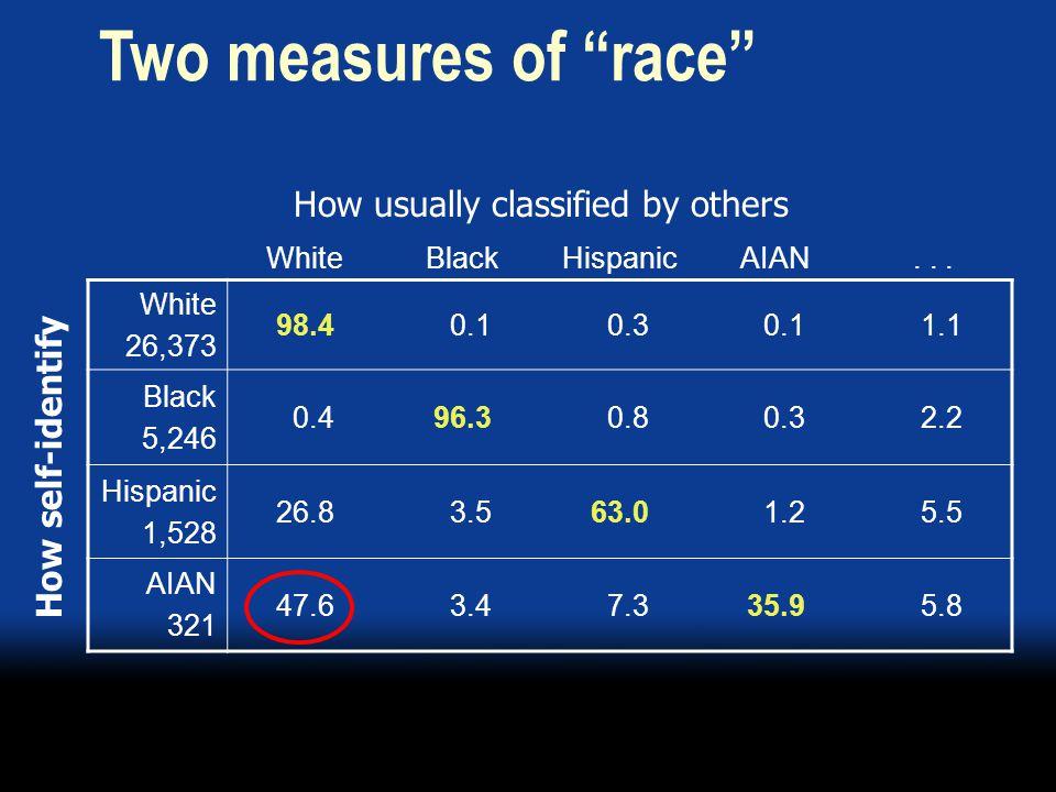 WhiteBlackHispanicAIAN... White 26,373 98.4 0.1 0.3 0.1 1.1 Black 5,246 0.496.3 0.8 0.3 2.2 Hispanic 1,528 26.8 3.563.0 1.2 5.5 AIAN 321 47.6 3.4 7.33