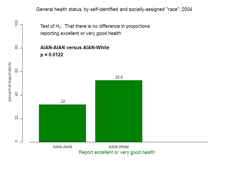 0 20 40 60 80 100 32 52.6 percent of respondents Report excellent or very good health AIAN-AIANAIAN-White General health status, by self-identified and socially-assigned race , 2004 Test of H 0 : That there is no difference in proportions reporting excellent or very good health AIAN-AIAN versus AIAN-White p = 0.0122