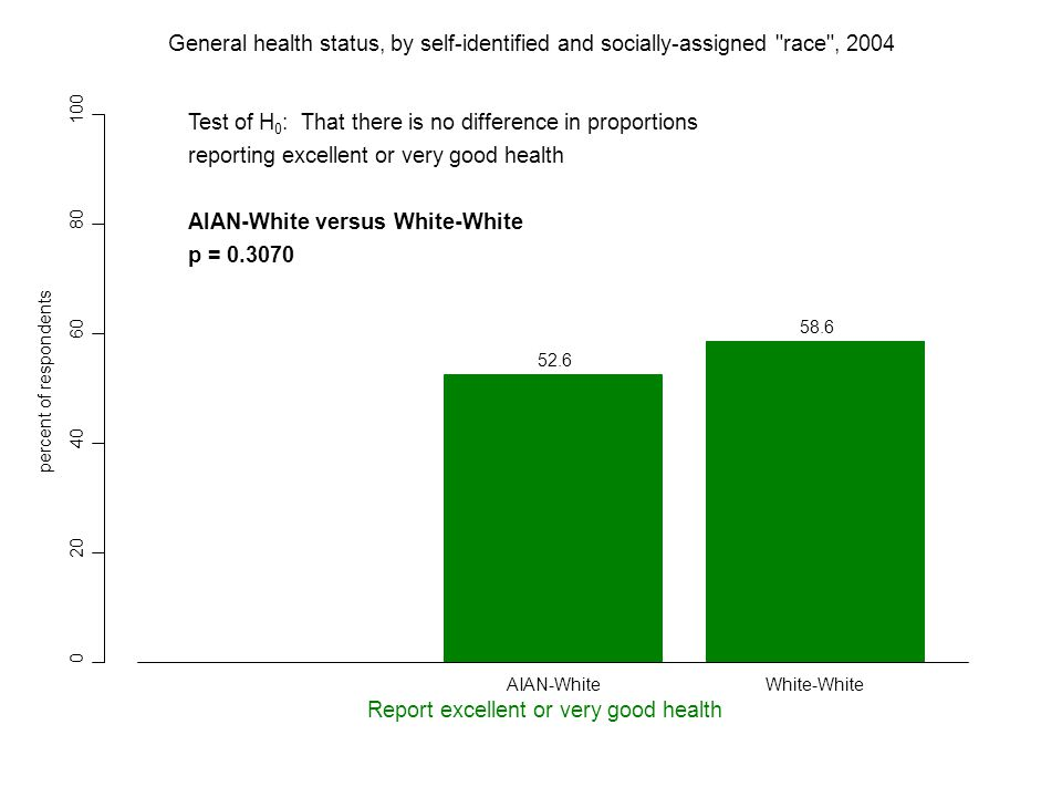 0 20 40 60 80 100 52.6 58.6 percent of respondents Report excellent or very good health AIAN-WhiteWhite-White General health status, by self-identified and socially-assigned race , 2004 Test of H 0 : That there is no difference in proportions reporting excellent or very good health AIAN-White versus White-White p = 0.3070