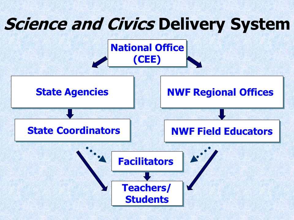 Teachers/ Students Teachers/ Students State Coordinators NWF Field Educators Facilitators Science and Civics Delivery System National Office (CEE) National Office (CEE) State Agencies NWF Regional Offices