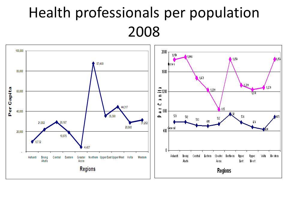 Health professionals per population 2008
