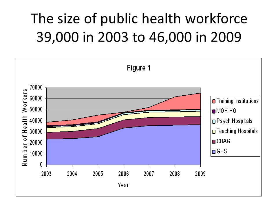 The size of public health workforce 39,000 in 2003 to 46,000 in 2009