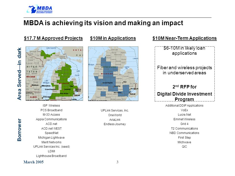 March 20053 $17.7 M Approved Projects ISP Wireless PCS Broadband M-33 Access Appia Communications ACD.net ACD.net WEST SpeedNet Michigan Lightwave Merit Networks UPLink Services Inc.