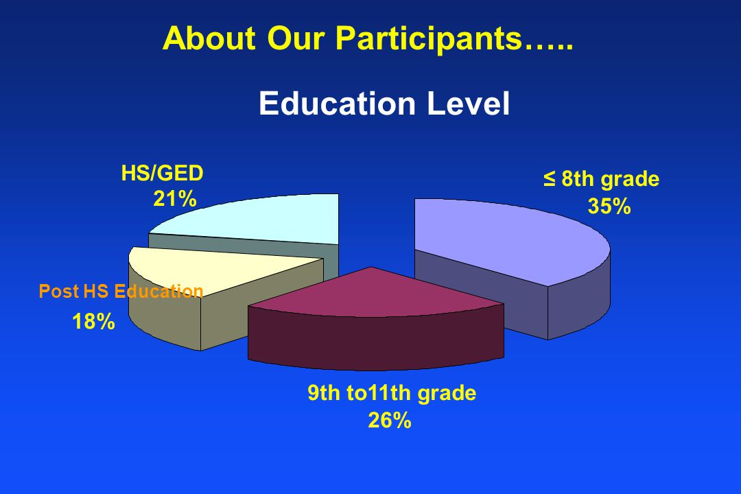 Education Level ≤ 8th grade 35% 9th to11th grade 26% Post HS Education 18% HS/GED 21% About Our Participants…..