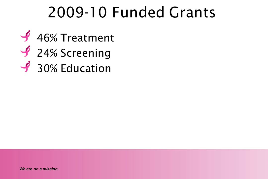 We are on a mission. 2009-10 Funded Grants 46% Treatment 24% Screening 30% Education