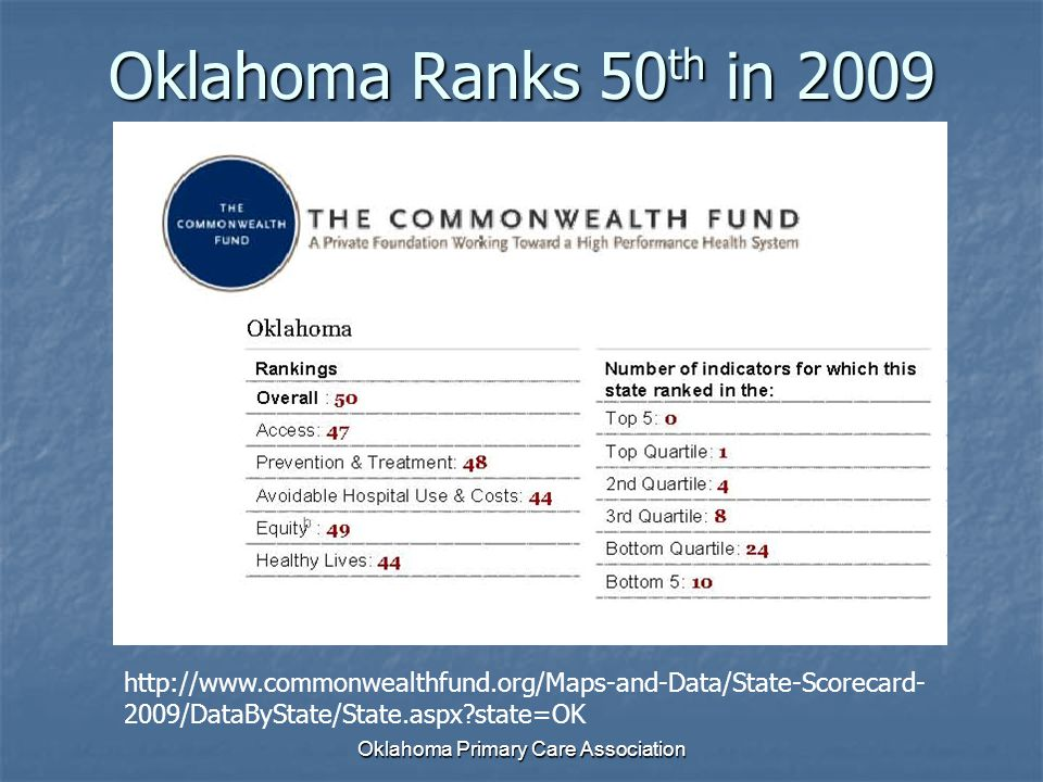 Oklahoma Primary Care Association Oklahoma Ranks 50 th in 2009 http://www.commonwealthfund.org/Maps-and-Data/State-Scorecard- 2009/DataByState/State.aspx?state=OK