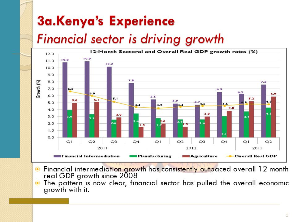 3b.Kenya's Experience: Financial depth has risen 1.