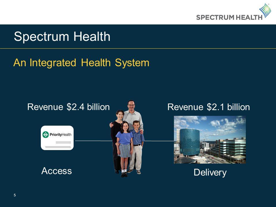 Spectrum Health An Integrated Health System Access Delivery Revenue $2.4 billion Revenue $2.1 billion 5