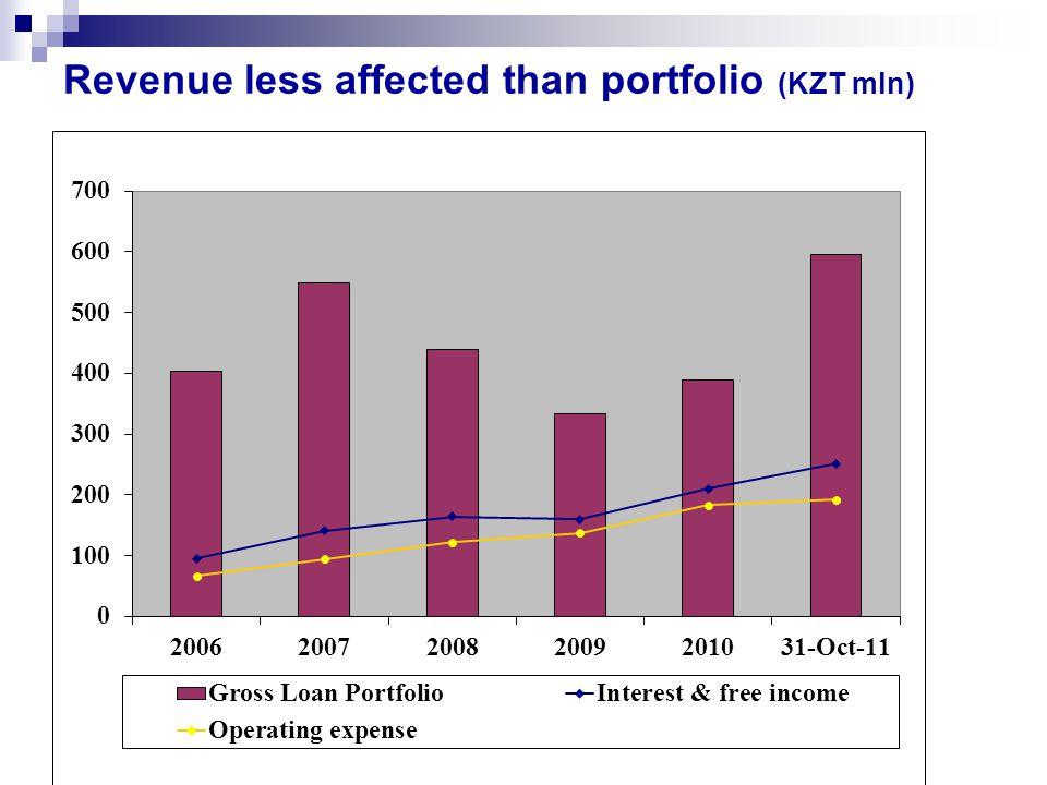Revenue less affected than portfolio (KZT mln)