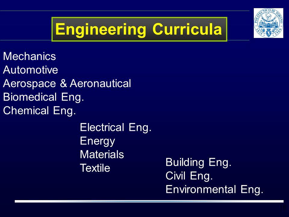 10 Mechanics Automotive Aerospace & Aeronautical Biomedical Eng. Chemical Eng. Engineering Curricula Building Eng. Civil Eng. Environmental Eng. Elect
