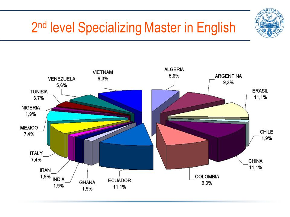 2 nd level Specializing Master in English