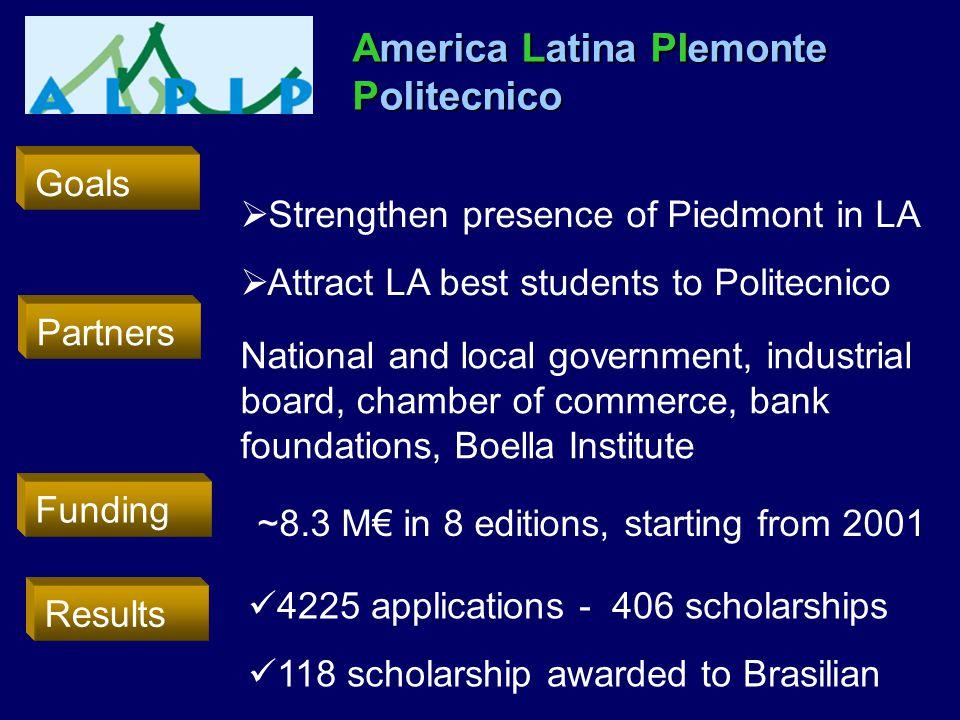  Strengthen presence of Piedmont in LA  Attract LA best students to Politecnico America Latina PIemonte Politecnico Partners National and local gove