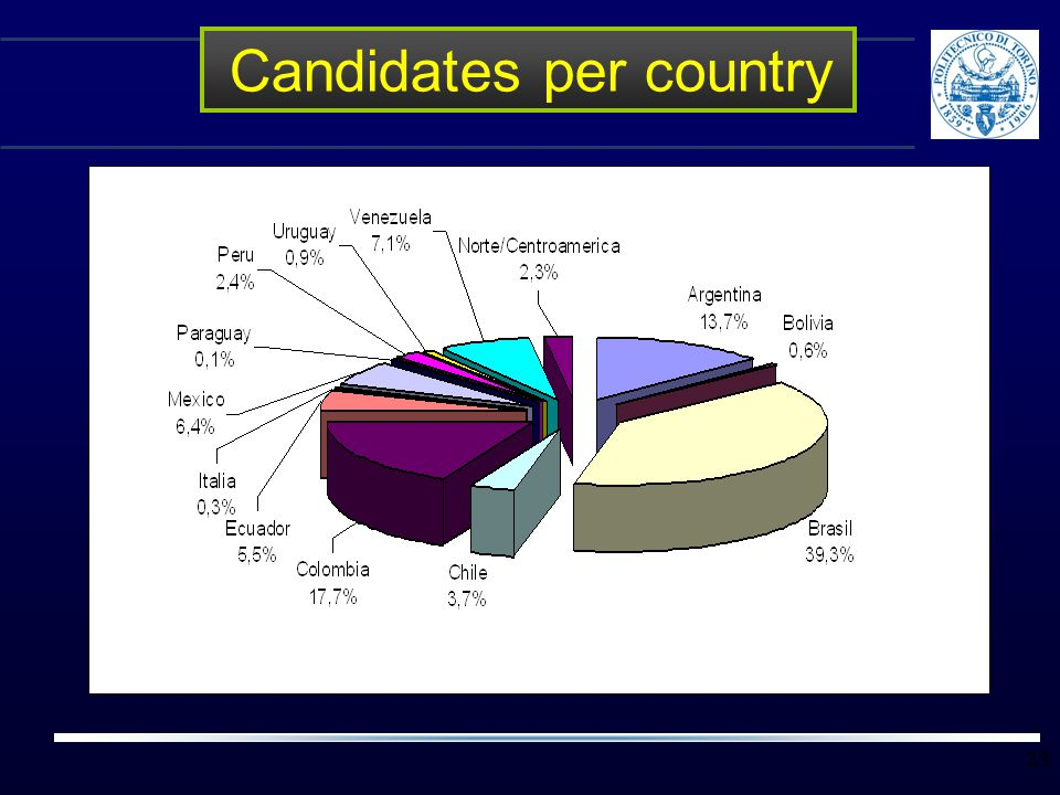 33 Candidates per country
