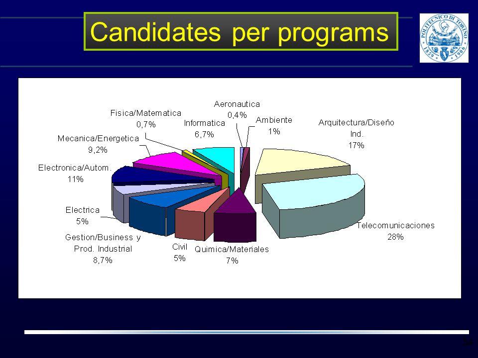 34 Candidates per programs
