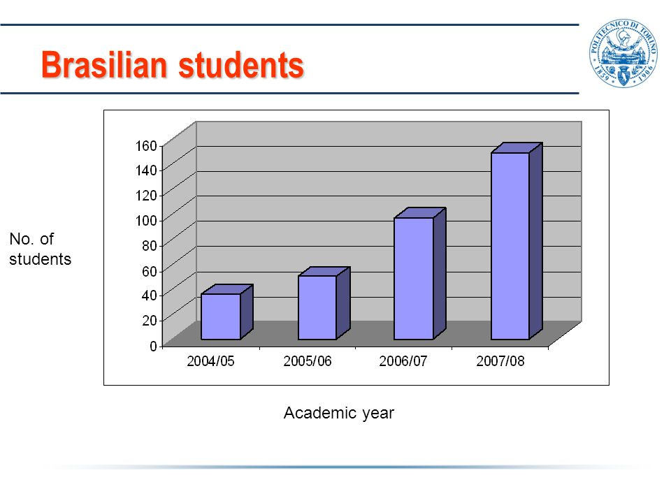 Brasilian students Academic year No. of students