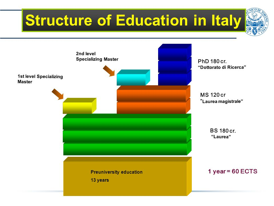 "1st level Specializing Master BS 180 cr. ""Laurea"" 2nd level Specializing Master PhD 180 cr. ""Dottorato di Ricerca"" MS 120 cr "" Laurea magistrale"" Preu"