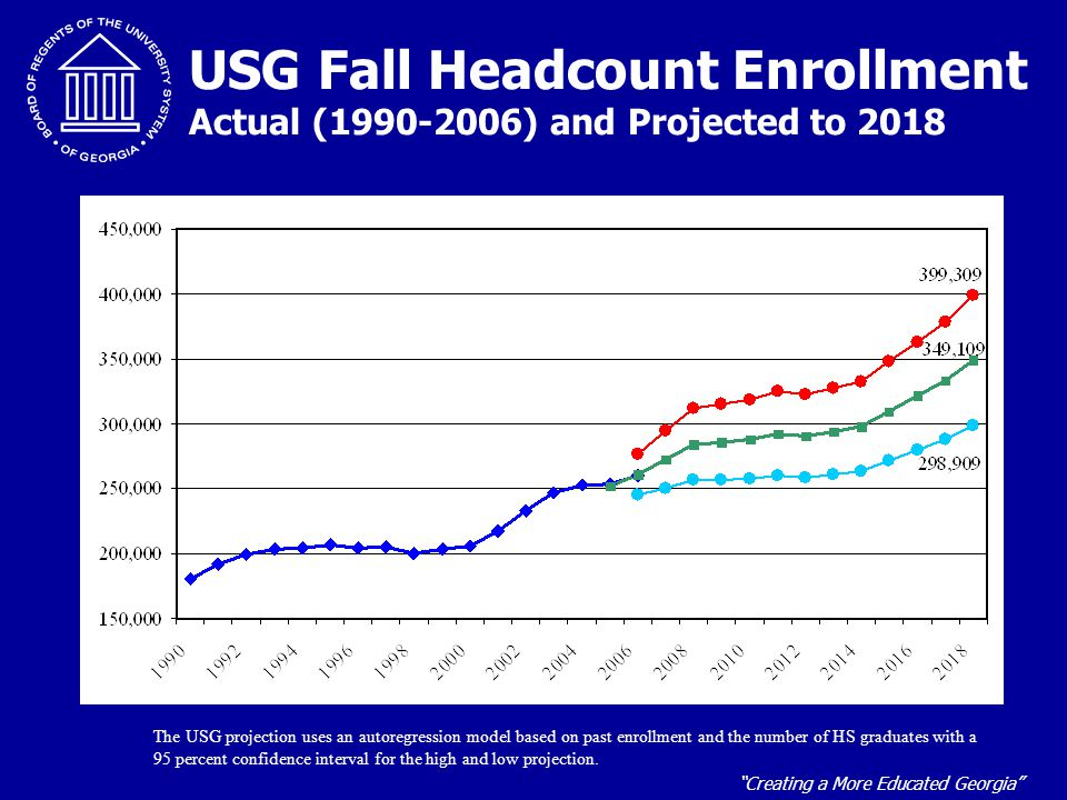 """""""Creating a More Educated Georgia"""" USG Fall Headcount Enrollment Actual (1990-2006) and Projected to 2018 The USG projection uses an autoregression mo"""