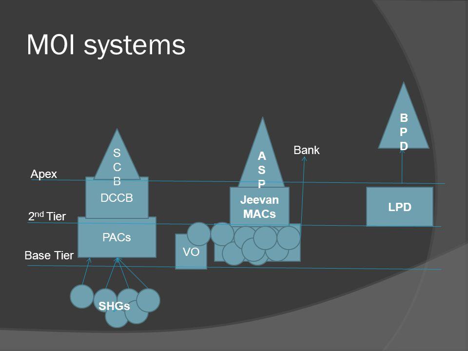VO MOI systems Jeevan MACs LPD BPDBPD PACs DCCB SCBSCB ASPASP SHGs Base Tier 2 nd Tier Apex Bank