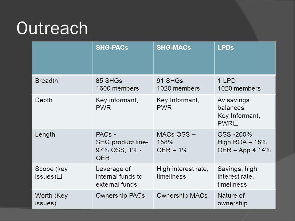 Outreach SHG-PACsSHG-MACsLPDs Breadth85 SHGs 1600 members 91 SHGs 1020 members 1 LPD 1020 members DepthKey informant, PWR Key Informant, PWR Av savings balances Key Informant, PWR LengthPACs - SHG product line- 97% OSS, 1% - OER MACs OSS – 158% OER – 1% OSS -200% High ROA – 18% OER – App 4.14% Scope (key issues) Leverage of internal funds to external funds High interest rate, timeliness Savings, high interest rate, timeliness Worth (Key issues) Ownership PACsOwnership MACsNature of ownership