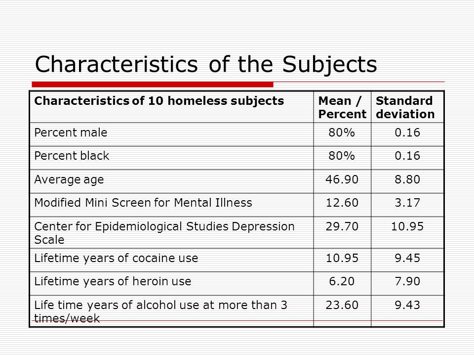 Characteristics of the Subjects Characteristics of 10 homeless subjectsMean / Percent Standard deviation Percent male80%0.16 Percent black80%0.16 Average age46.908.80 Modified Mini Screen for Mental Illness12.603.17 Center for Epidemiological Studies Depression Scale 29.7010.95 Lifetime years of cocaine use10.959.45 Lifetime years of heroin use6.207.90 Life time years of alcohol use at more than 3 times/week 23.609.43