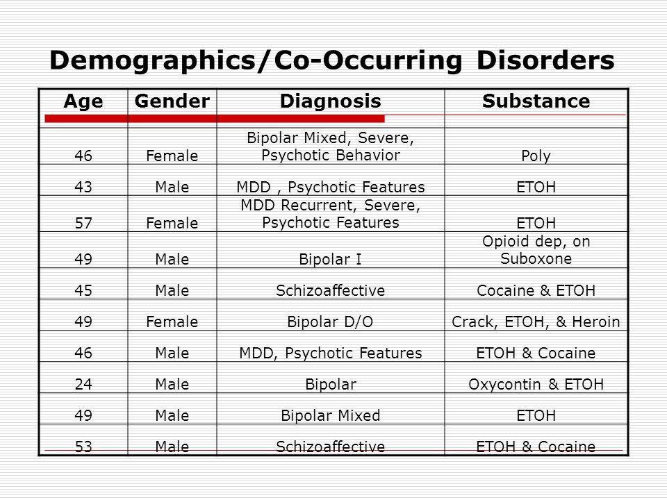 Demographics/Co-Occurring Disorders AgeGenderDiagnosisSubstance 46Female Bipolar Mixed, Severe, Psychotic BehaviorPoly 43MaleMDD, Psychotic FeaturesETOH 57Female MDD Recurrent, Severe, Psychotic FeaturesETOH 49MaleBipolar I Opioid dep, on Suboxone 45MaleSchizoaffectiveCocaine & ETOH 49FemaleBipolar D/OCrack, ETOH, & Heroin 46MaleMDD, Psychotic FeaturesETOH & Cocaine 24MaleBipolarOxycontin & ETOH 49MaleBipolar MixedETOH 53MaleSchizoaffectiveETOH & Cocaine