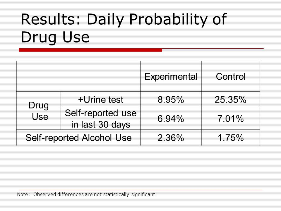 Results: Daily Probability of Drug Use ExperimentalControl Drug Use +Urine test8.95%25.35% Self-reported use in last 30 days 6.94%7.01% Self-reported Alcohol Use2.36%1.75% Note: Observed differences are not statistically significant.