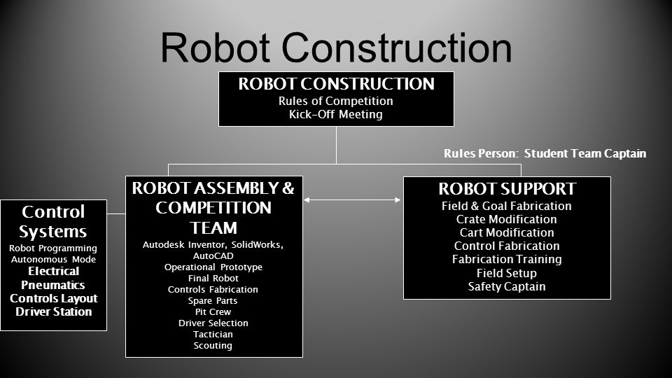 Robot Construction ROBOT CONSTRUCTION Rules of Competition Kick-Off Meeting ROBOT ASSEMBLY & COMPETITION TEAM Autodesk Inventor, SolidWorks, AutoCAD O