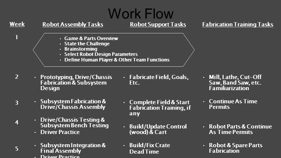 Work Flow Week 1 2 3 4 5 6 Robot Assembly Tasks Prototyping, Drive/Chassis Fabrication & Subsystem Design Subsystem Fabrication & Drive/Chassis Assemb