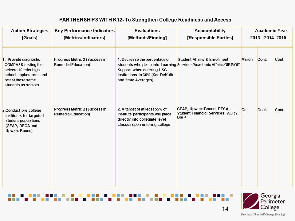 Action Strategies [Goals] Key Performance Indicators [Metrics/Indicators] Evaluations [Methods/Finding] Accountability [Responsible Parties] Academic Year 2013 2014 2015 1.