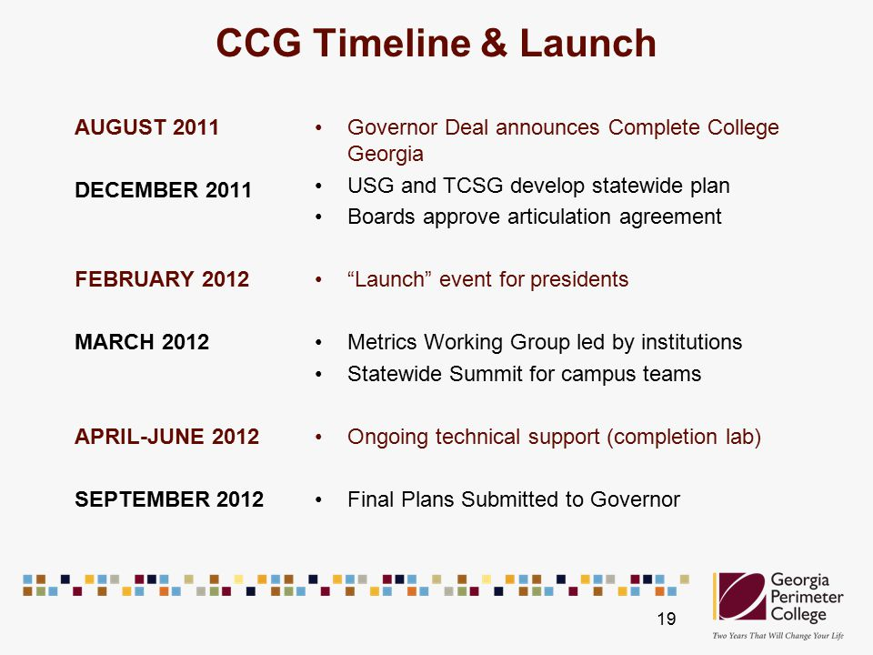 CCG Timeline & Launch AUGUST 2011 DECEMBER 2011 FEBRUARY 2012 MARCH 2012 APRIL-JUNE 2012 SEPTEMBER 2012 Governor Deal announces Complete College Georgia USG and TCSG develop statewide plan Boards approve articulation agreement Launch event for presidents Metrics Working Group led by institutions Statewide Summit for campus teams Ongoing technical support (completion lab) Final Plans Submitted to Governor 19