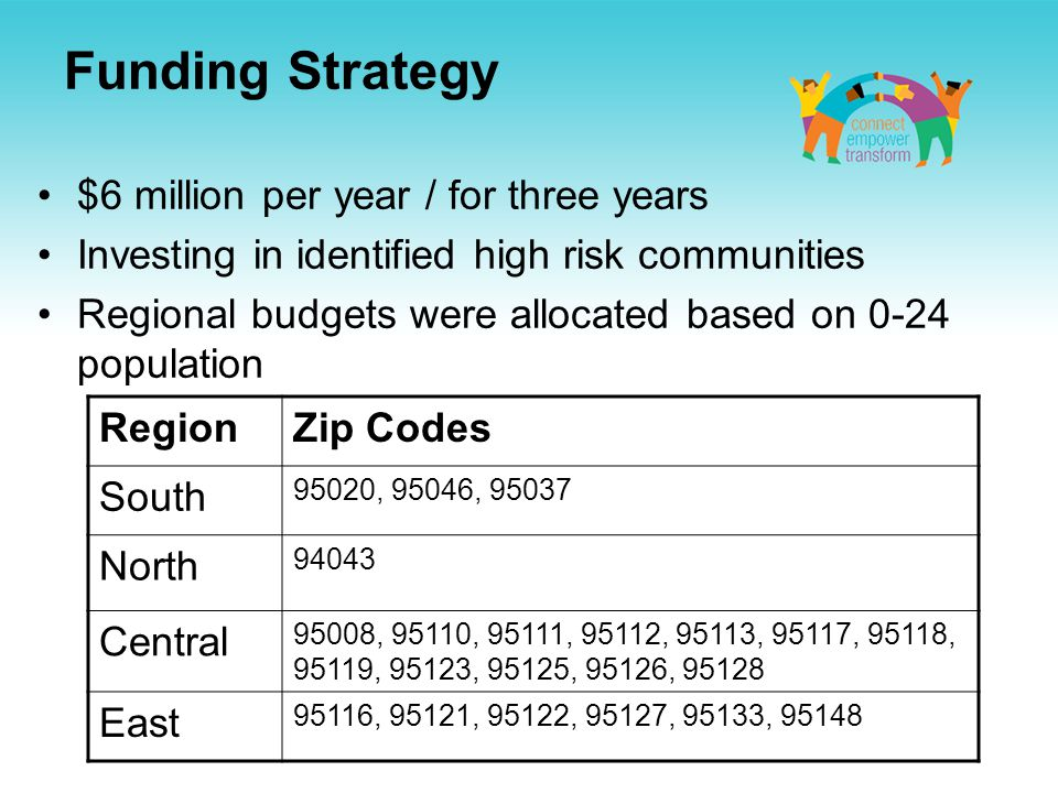 $6 million per year / for three years Investing in identified high risk communities Regional budgets were allocated based on 0-24 population Funding Strategy RegionZip Codes South 95020, 95046, 95037 North 94043 Central 95008, 95110, 95111, 95112, 95113, 95117, 95118, 95119, 95123, 95125, 95126, 95128 East 95116, 95121, 95122, 95127, 95133, 95148