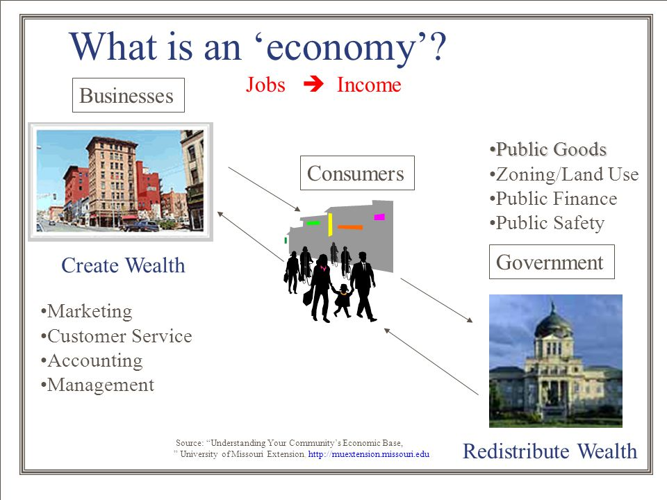 14 What is an 'economy'? Businesses Consumers Government Create Wealth Redistribute Wealth Jobs  Income Marketing Customer Service Accounting Managem