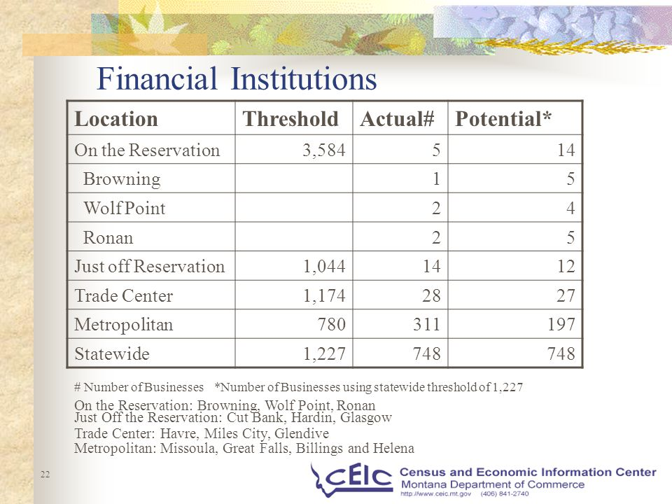 22 Financial Institutions LocationThresholdActual#Potential* On the Reservation 3,584514 Browning 15 Wolf Point 24 Ronan 25 Just off Reservation 1,0441412 Trade Center 1,1742827 Metropolitan 780311197 Statewide 1,227748 # Number of Businesses*Number of Businesses using statewide threshold of 1,227 On the Reservation: Browning, Wolf Point, Ronan Just Off the Reservation: Cut Bank, Hardin, Glasgow Trade Center: Havre, Miles City, Glendive Metropolitan: Missoula, Great Falls, Billings and Helena