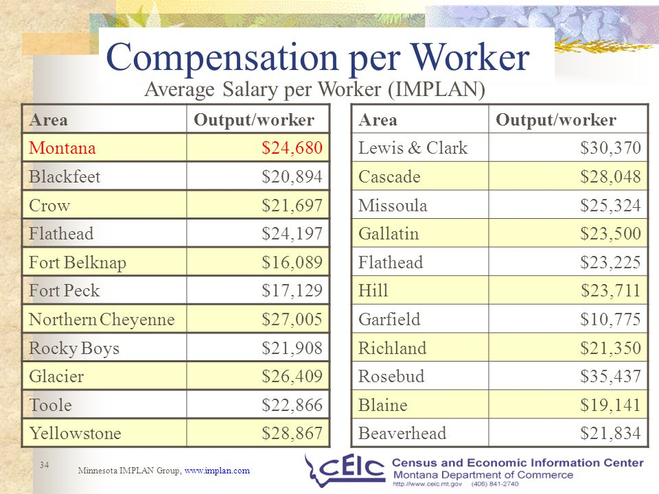34 Compensation per Worker Average Salary per Worker (IMPLAN) AreaOutput/worker Montana$24,680 Blackfeet$20,894 Crow$21,697 Flathead$24,197 Fort Belknap$16,089 Fort Peck$17,129 Northern Cheyenne$27,005 Rocky Boys$21,908 Glacier$26,409 Toole$22,866 Yellowstone$28,867 Minnesota IMPLAN Group, www.implan.com AreaOutput/worker Lewis & Clark$30,370 Cascade$28,048 Missoula$25,324 Gallatin$23,500 Flathead$23,225 Hill$23,711 Garfield$10,775 Richland$21,350 Rosebud$35,437 Blaine$19,141 Beaverhead$21,834