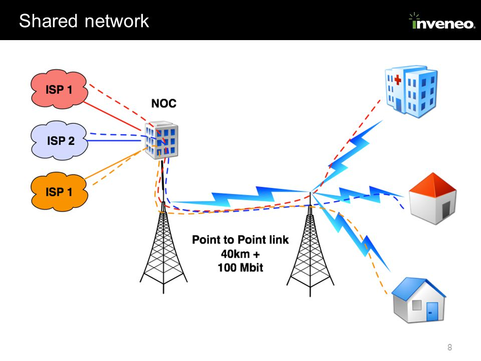 8 Shared network