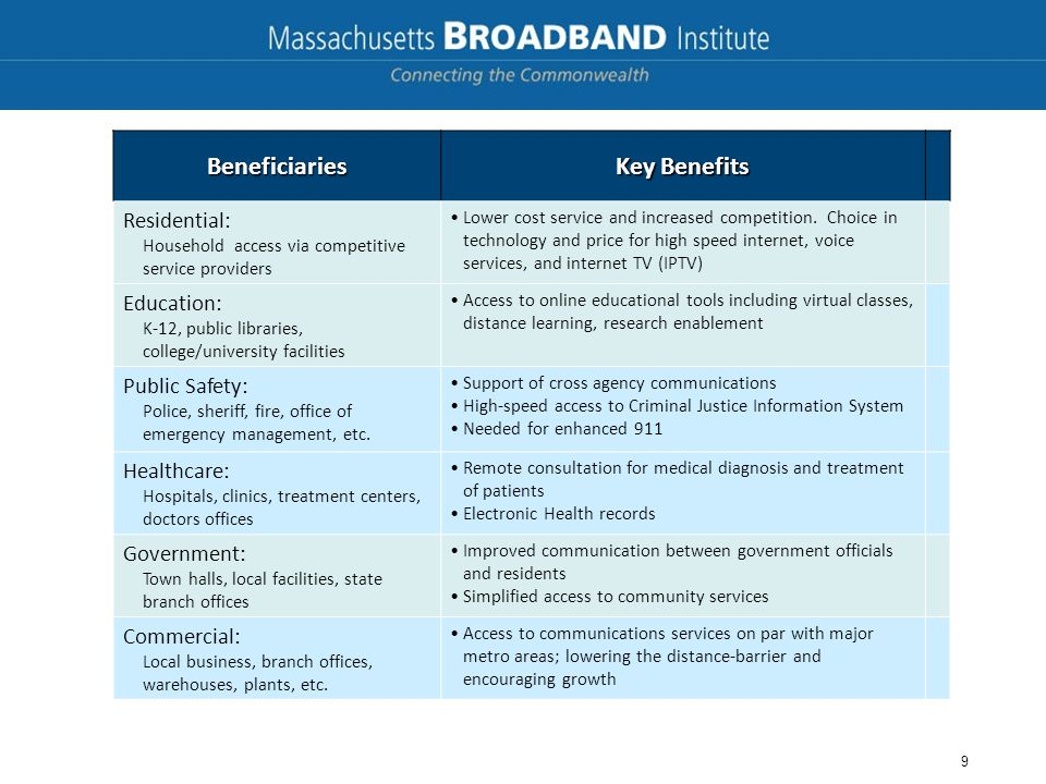Beneficiaries Key Benefits Residential: Household access via competitive service providers Lower cost service and increased competition. Choice in tec