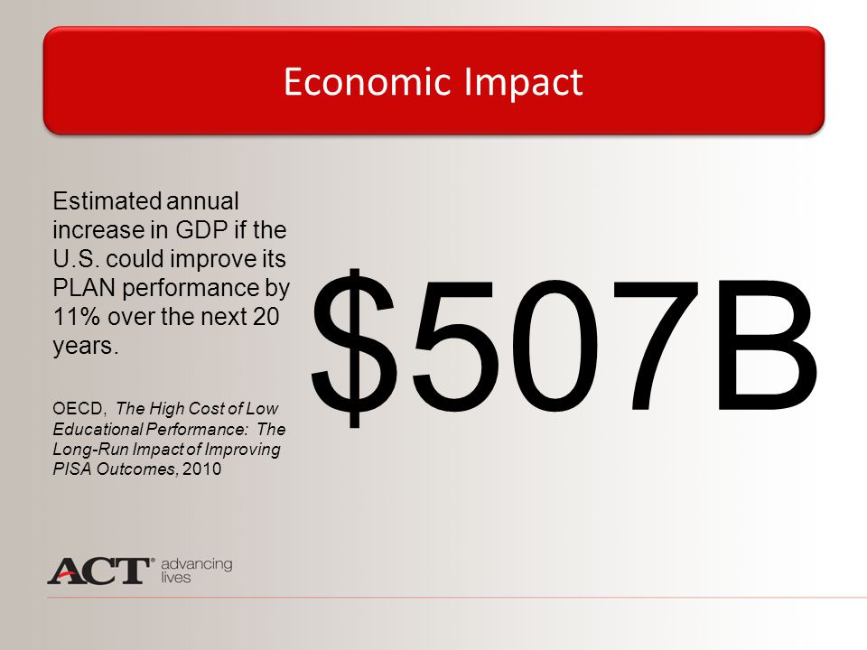 $507B Estimated annual increase in GDP if the U.S. could improve its PLAN performance by 11% over the next 20 years. OECD, The High Cost of Low Educat