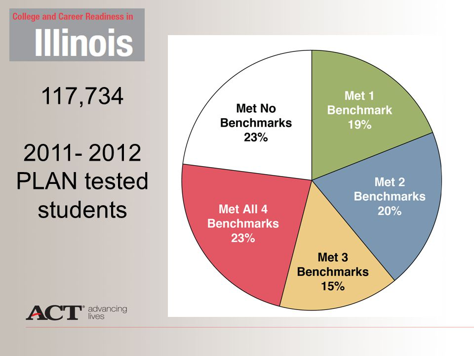 117,734 2011- 2012 PLAN tested students