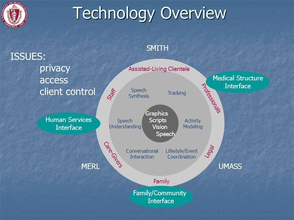 Technology Overview ISSUES: privacy access client control Graphics Scripts Vision Speech Synthesis Tracking Speech Understanding Lifestyle/Event Coordination Activity Modeling Conversational Interaction Assisted-Living Clientele Family Staff Professionals Care-Givers Legal Medical Structure Interface Family/Community Interface Human Services Interface MERLUMASS SMITH